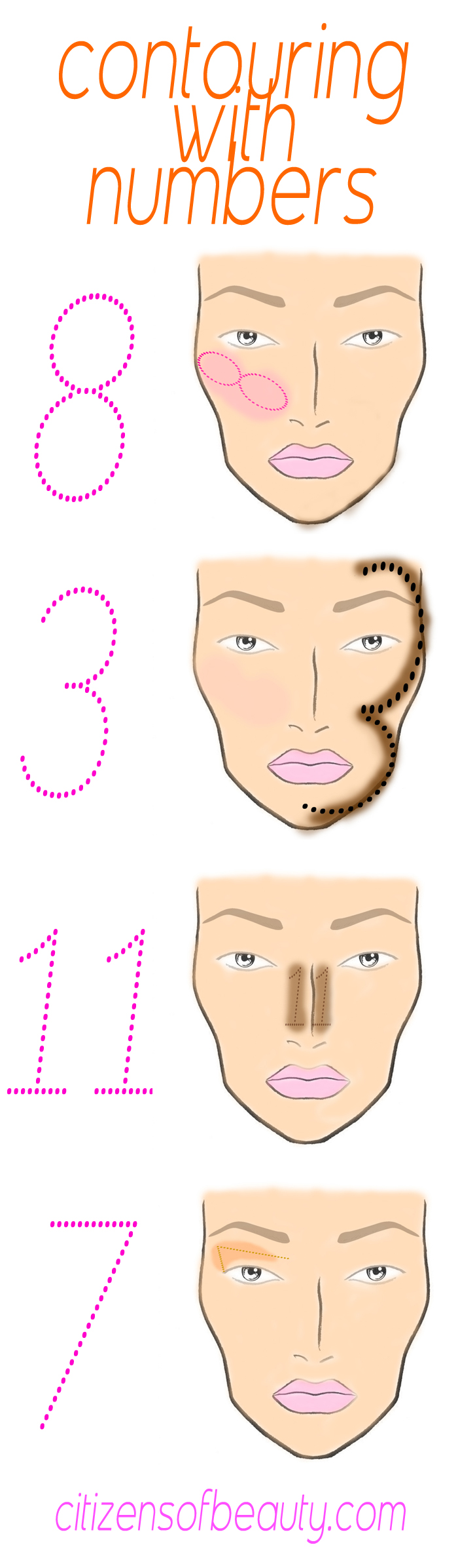 where and how to contour